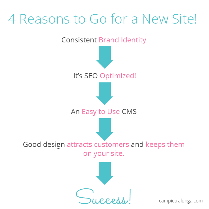 4 Reasons to go for a new website!